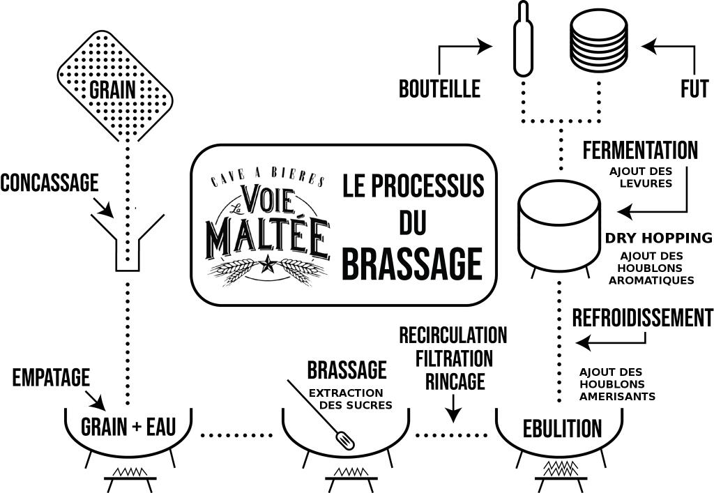 process brass modifie